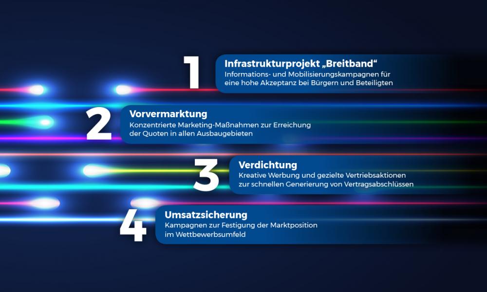 Seidl-Stadtwerke-punktesystem